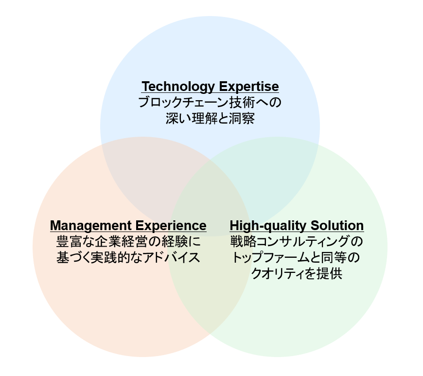 consulting の強み